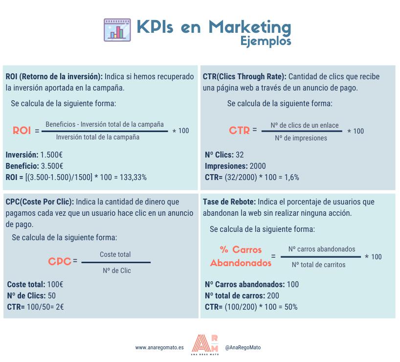 Ejemplo KPI Marketing