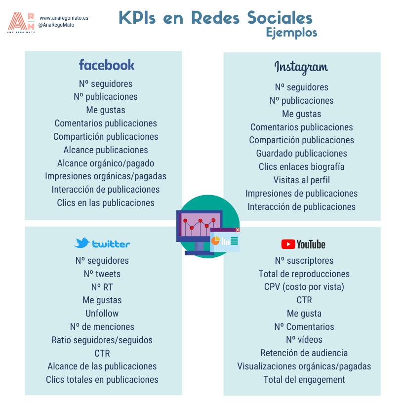 Ejemplo KPI Redes Sociales